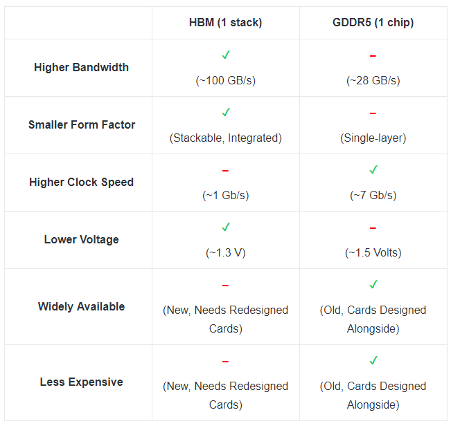 hbm stack and a gddr5 chip comparison table